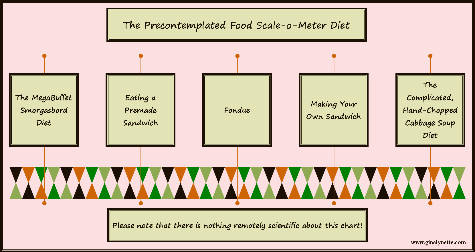 Food Scale-o-Meter: Not to Scale